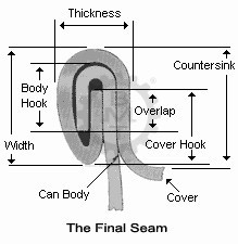 can seam profile, seaming profile, can seaming machine, seam formation